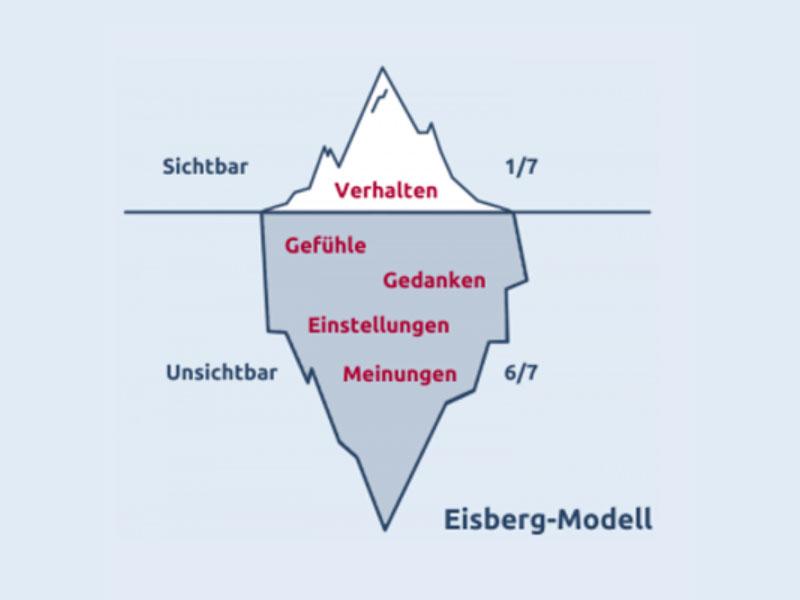 khc knut hilbertz eisberg modell